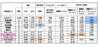腎臓療法食wetの成分表示比較(新版)